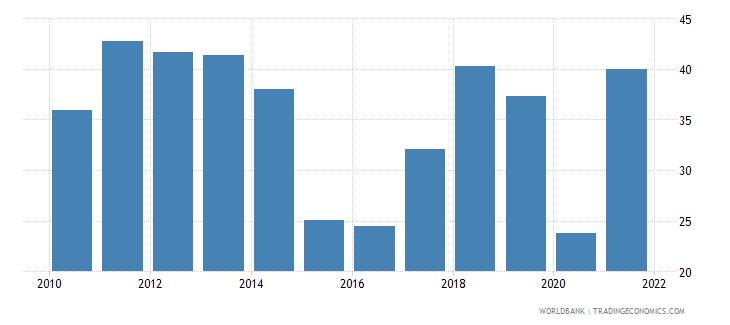 iraq gross savings percent of gdp wb data