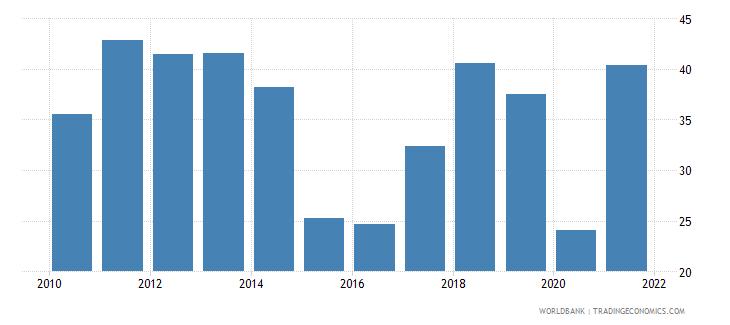 iraq gross savings percent of gni wb data