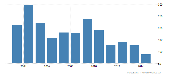 iraq health expenditure total percent of gdp wb data