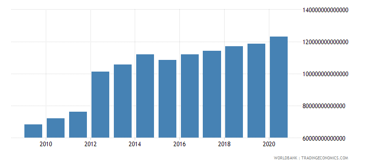 iraq household final consumption expenditure current lcu wb data