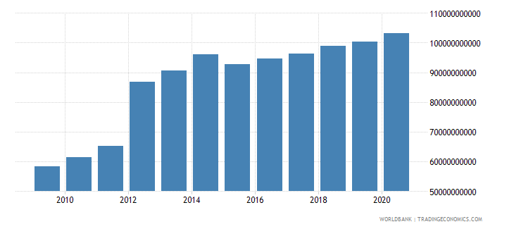 iraq household final consumption expenditure current us$ wb data