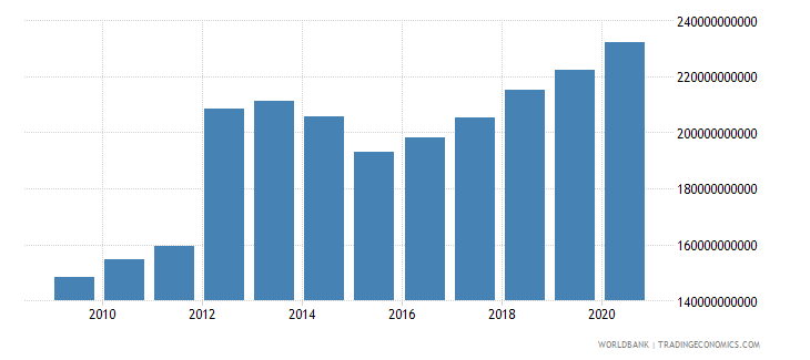 iraq household final consumption expenditure ppp current international $ wb data