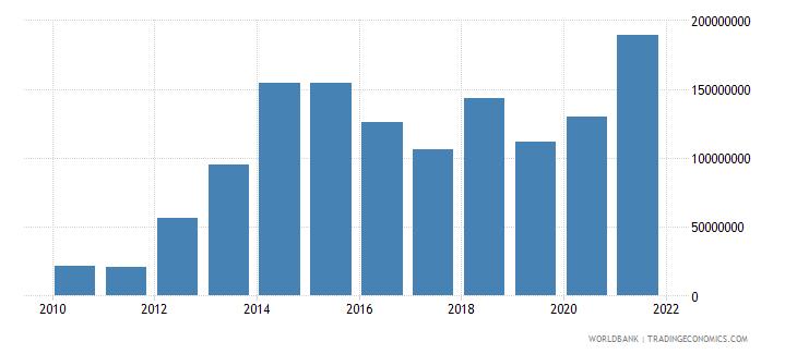 iraq ict service exports bop us dollar wb data