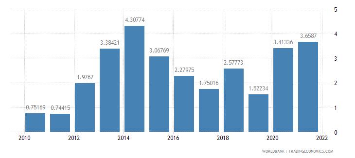 iraq ict service exports percent of service exports bop wb data
