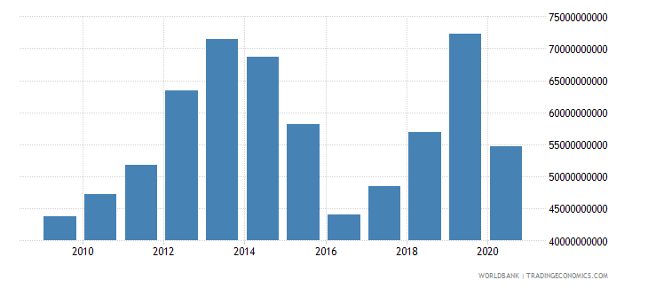 iraq imports of goods and services bop us dollar wb data