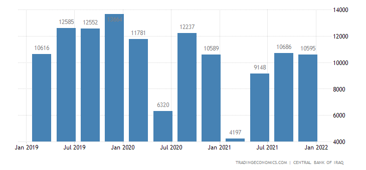 Iraq Imports | 2019 | Data | Chart | Calendar | Forecast | News