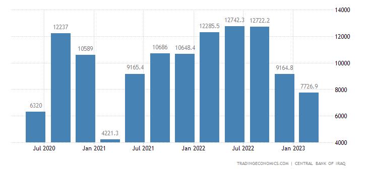 Iraq Imports
