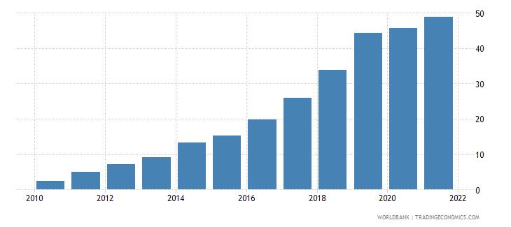 iraq individuals using the internet percent of population wb data