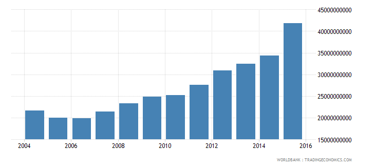 iraq industrial production constant us$ wb data