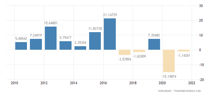 iraq industry value added annual percent growth wb data