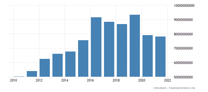 iraq industry value added constant 2000 us dollar wb data