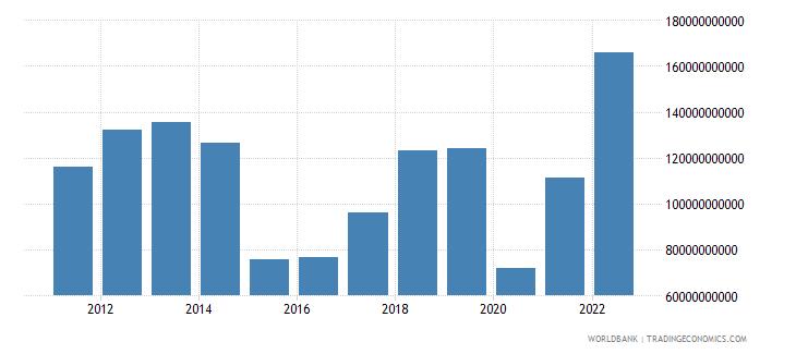 iraq industry value added us dollar wb data