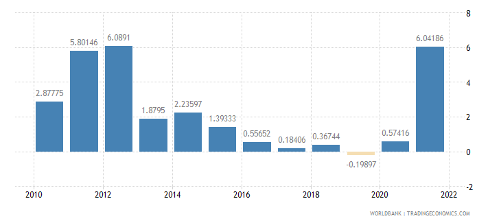 iraq inflation consumer prices annual percent wb data