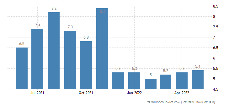 Iraq Inflation Rate