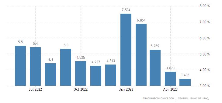 Iraq Inflation Rate
