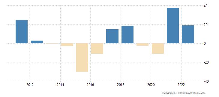 iraq inflation gdp deflator linked series annual percent wb data