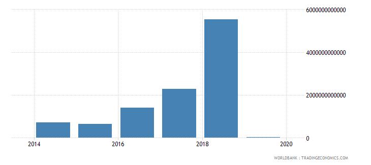 iraq interest payments current lcu wb data