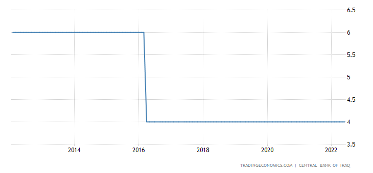 Iraq Interest Rate