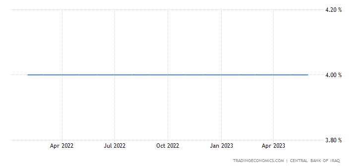 Iraq Interest Rate