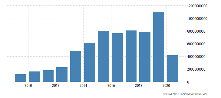 iraq international tourism expenditures for travel items us dollar wb data