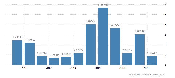 iraq international tourism receipts percent of total exports wb data