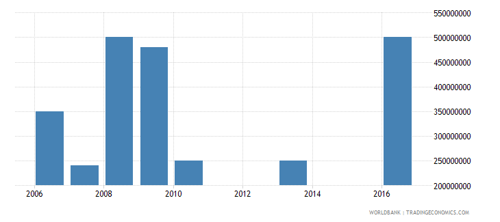 iraq investment in energy with private participation us dollar wb data