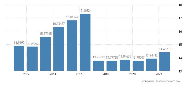 iraq labor force female percent of total labor force wb data