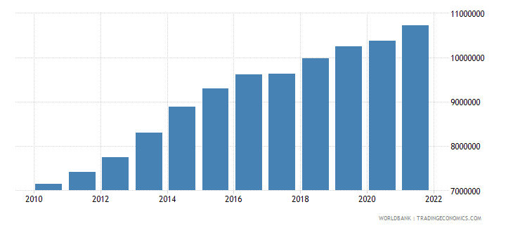 iraq labor force total wb data