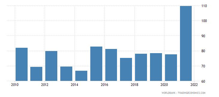 iraq liquid assets to deposits and short term funding percent wb data