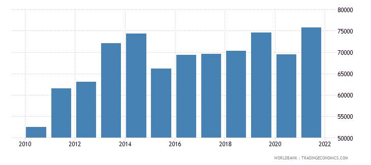 iraq liquid liabilities in millions usd 2000 constant wb data