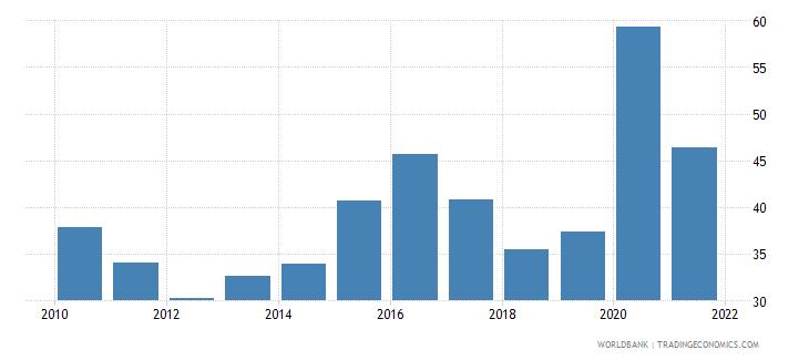 iraq liquid liabilities to gdp percent wb data