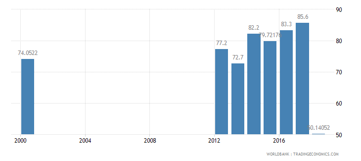 iraq literacy rate adult total percent of people ages 15 and above wb data