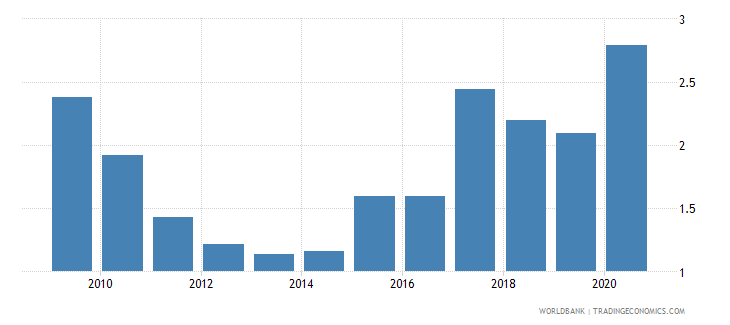 iraq loans from nonresident banks amounts outstanding to gdp percent wb data