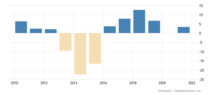 iraq manufacturing value added annual percent growth wb data