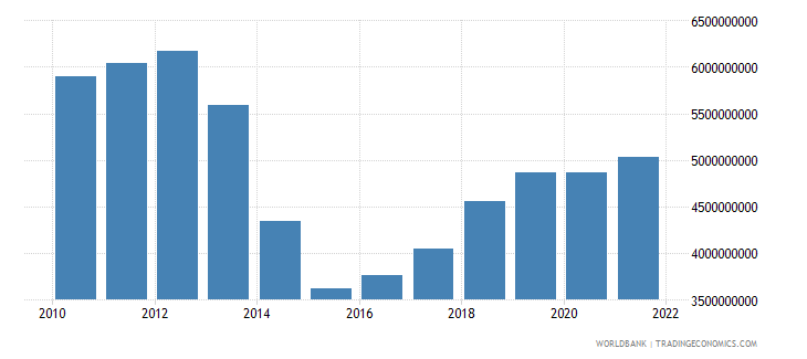 iraq manufacturing value added constant 2000 us dollar wb data