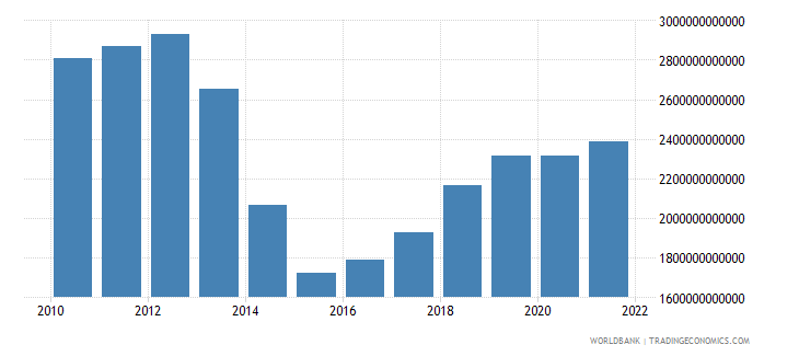 iraq manufacturing value added constant lcu wb data
