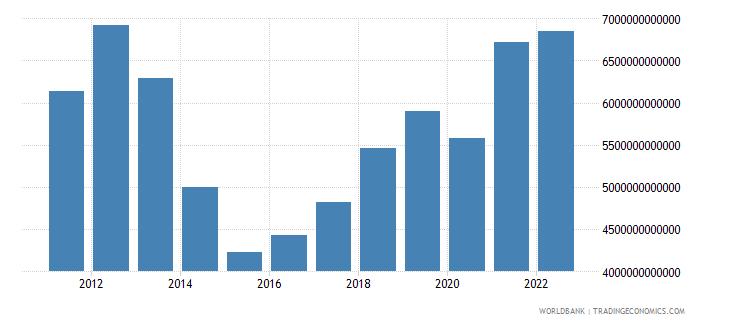 iraq manufacturing value added current lcu wb data