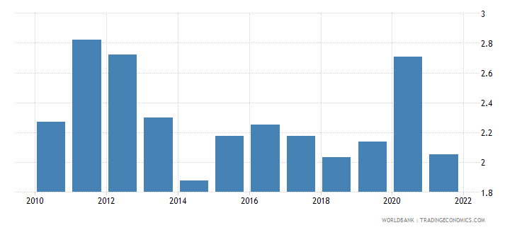 iraq manufacturing value added percent of gdp wb data
