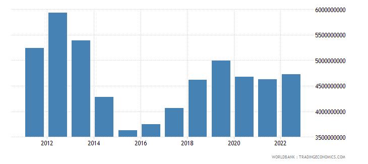 iraq manufacturing value added us dollar wb data