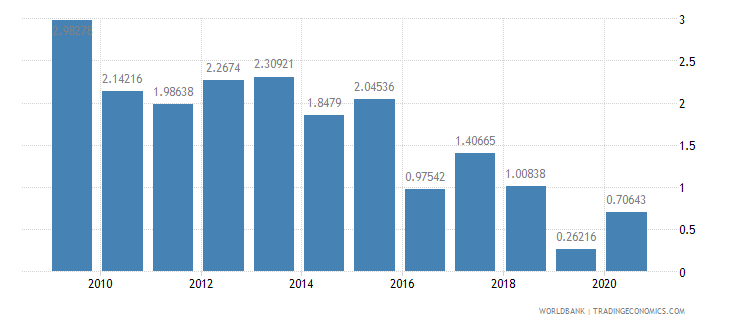 iraq merchandise exports to developing economies within region percent of total merchandise exports wb data