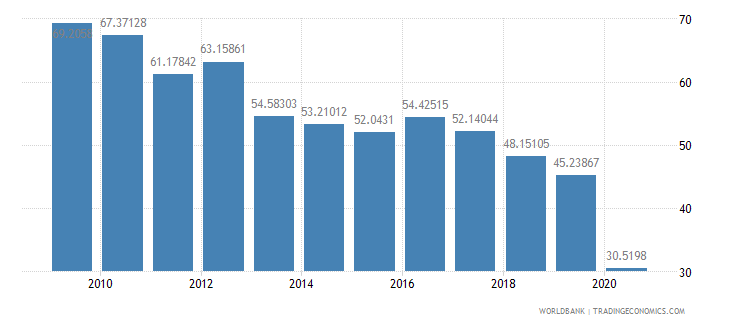 iraq merchandise exports to high income economies percent of total merchandise exports wb data