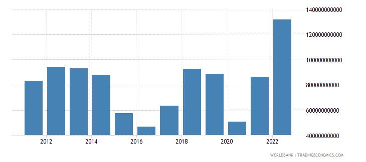 iraq merchandise exports us dollar wb data