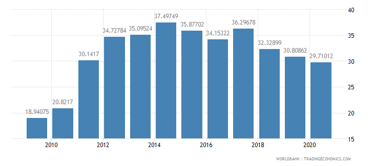 iraq merchandise imports from developing economies in europe  central asia percent of total merchandise imports wb data