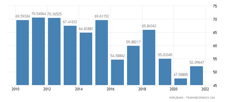iraq merchandise trade percent of gdp wb data