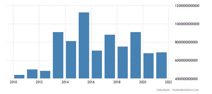 iraq military expenditure current lcu wb data