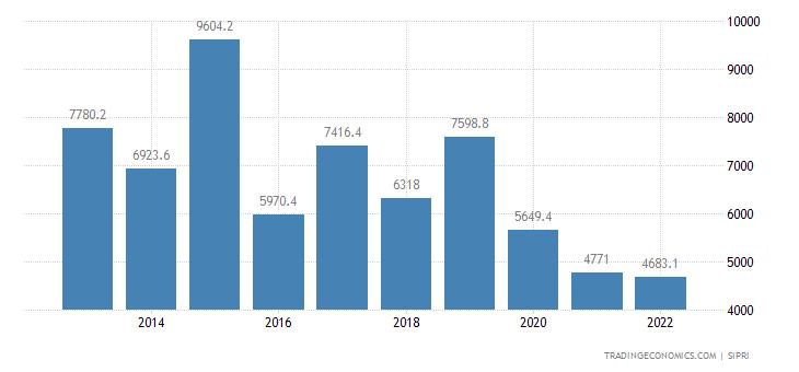 Iraq Military Expenditure