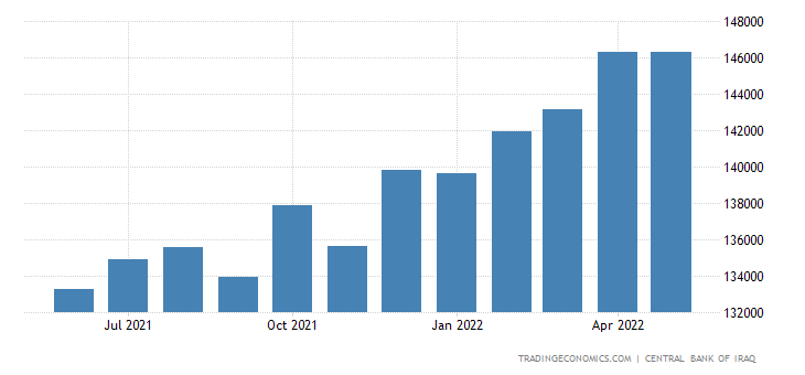 Iraq Money Supply M2