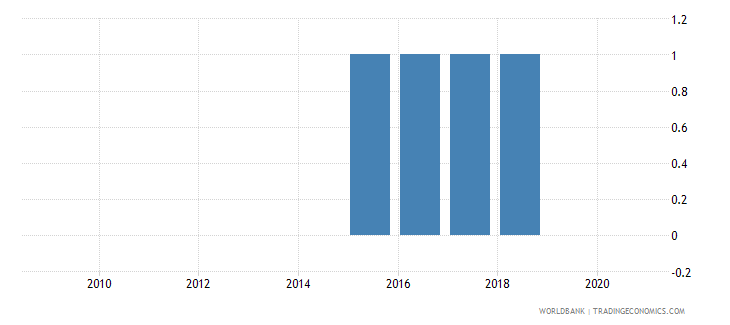 iraq national accounts base year wb data