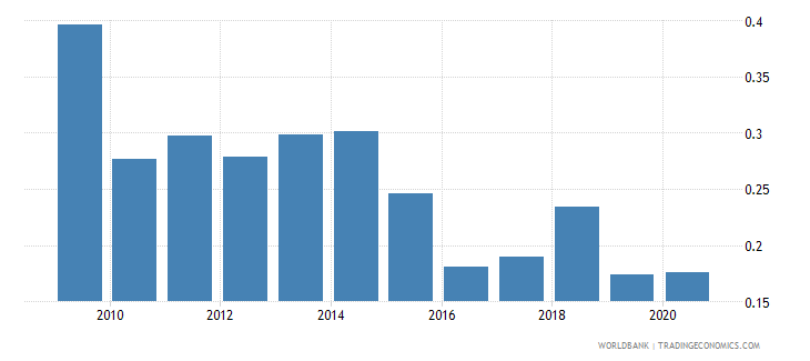 iraq natural gas rents percent of gdp wb data