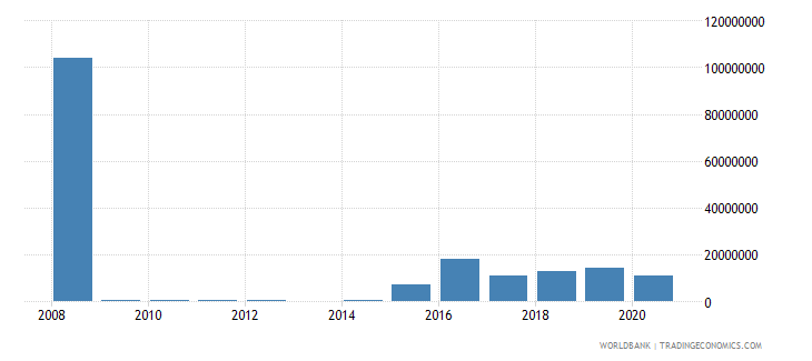 iraq net bilateral aid flows from dac donors belgium us dollar wb data